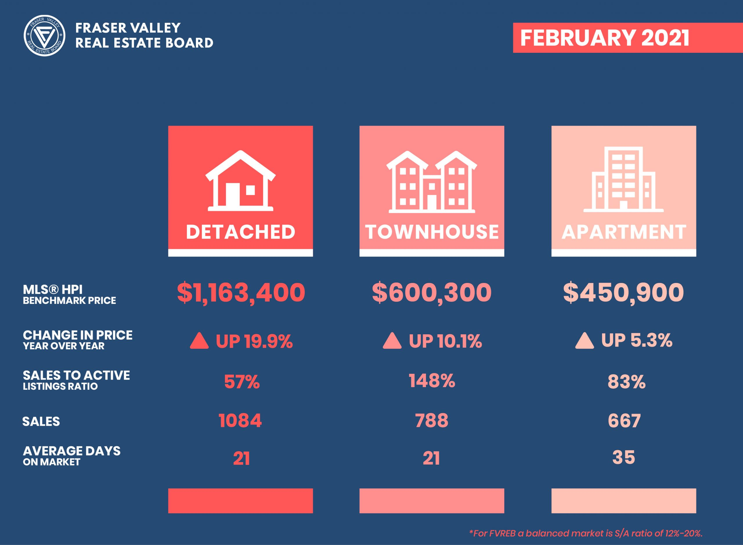 February 2021 real estate stats